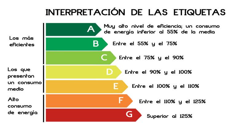 Explicación de la eficiencia energética